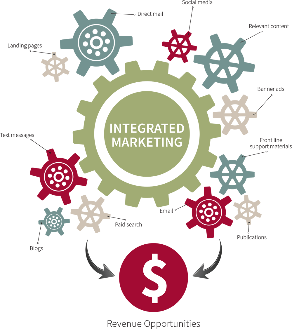 integrated marketing graphic