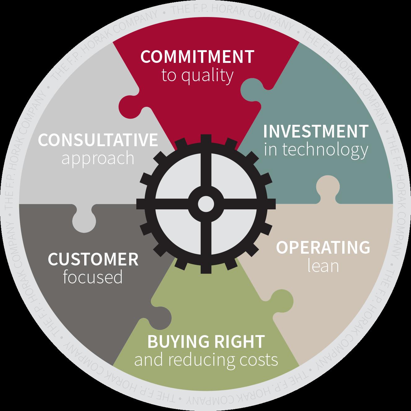 manufacturing circle